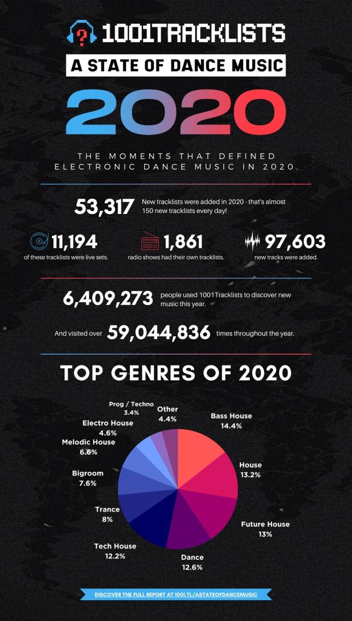 """【1001Tracklists】2020年度のトップ・トラック、レーベル、トラックリストなどを集計したランキング """"A STATE OF DANCE MUSIC 2020"""" 発表!"""